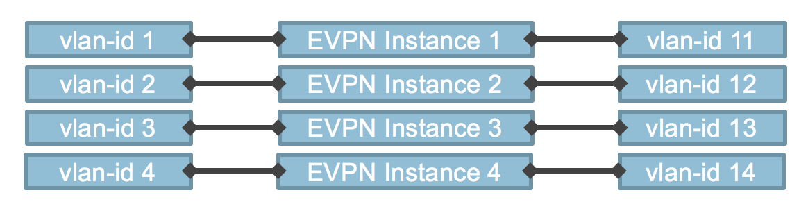 EVPN Configuration | | Rick Mur
