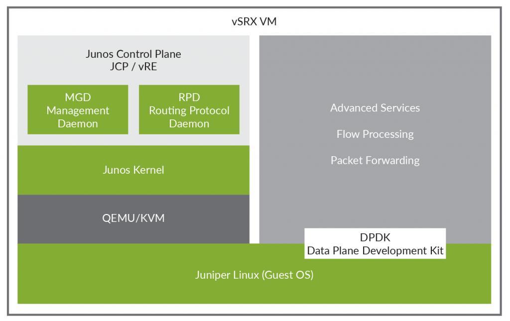 vSRX2 architecture
