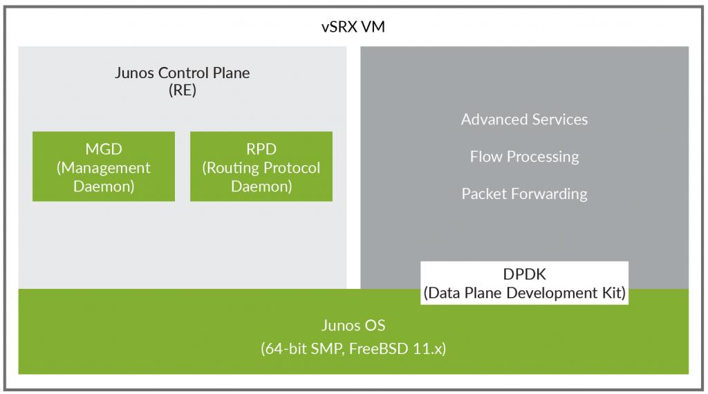 vSRX3 architecture